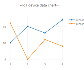 Showing Charts and Gauges of IOT device data using Arduino web server with Plotly JavaScript