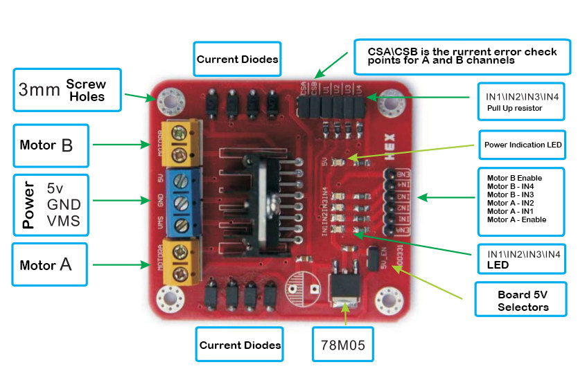 Picture of Hardware - Motor Driver