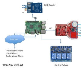 Office Monitoring and Control With PSOC and RPi