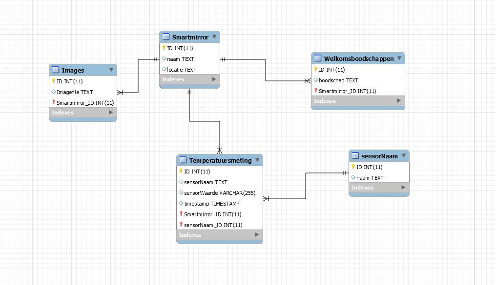 Picture of Genormaliseerde Database