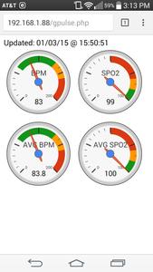 Adding Gauges With Google Visualization