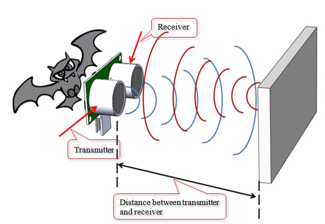 Picture of Ultrasonics Sensor-measuring Distance.