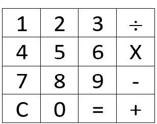 Picture of Number Pad Diagram