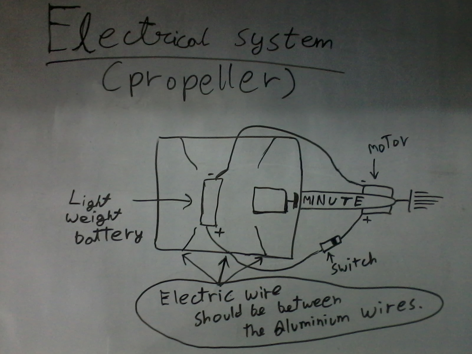 Picture of Electricals [Propeller] :