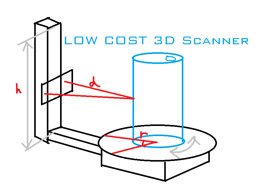 Picture of Ultra Low Cost 3D Scanner
