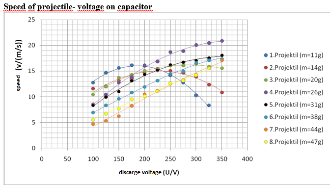 Picture of Speed of Projectile- Voltage on Capacitor Graph