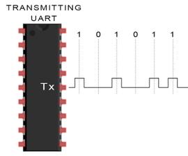 Design of UART in VHDL