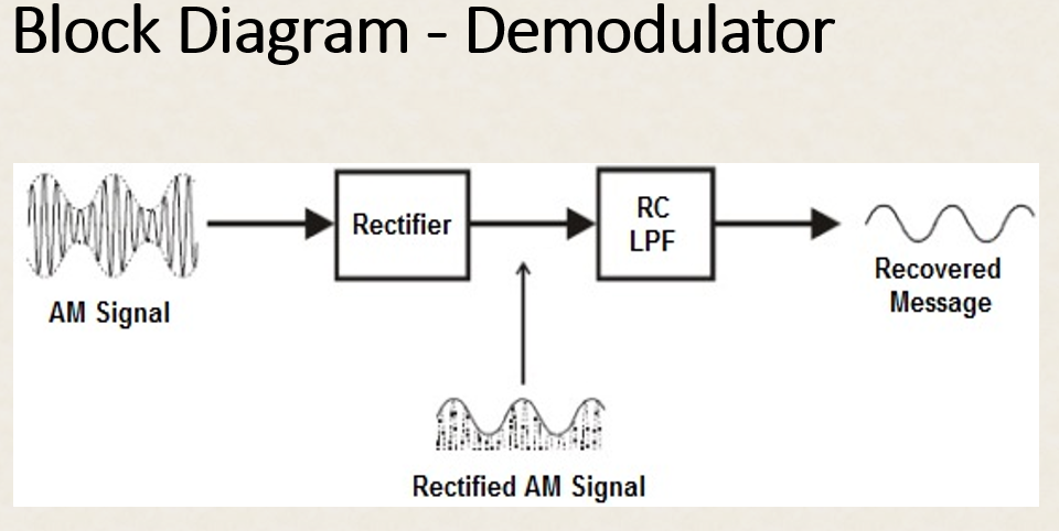 Picture of Demodulator Overview