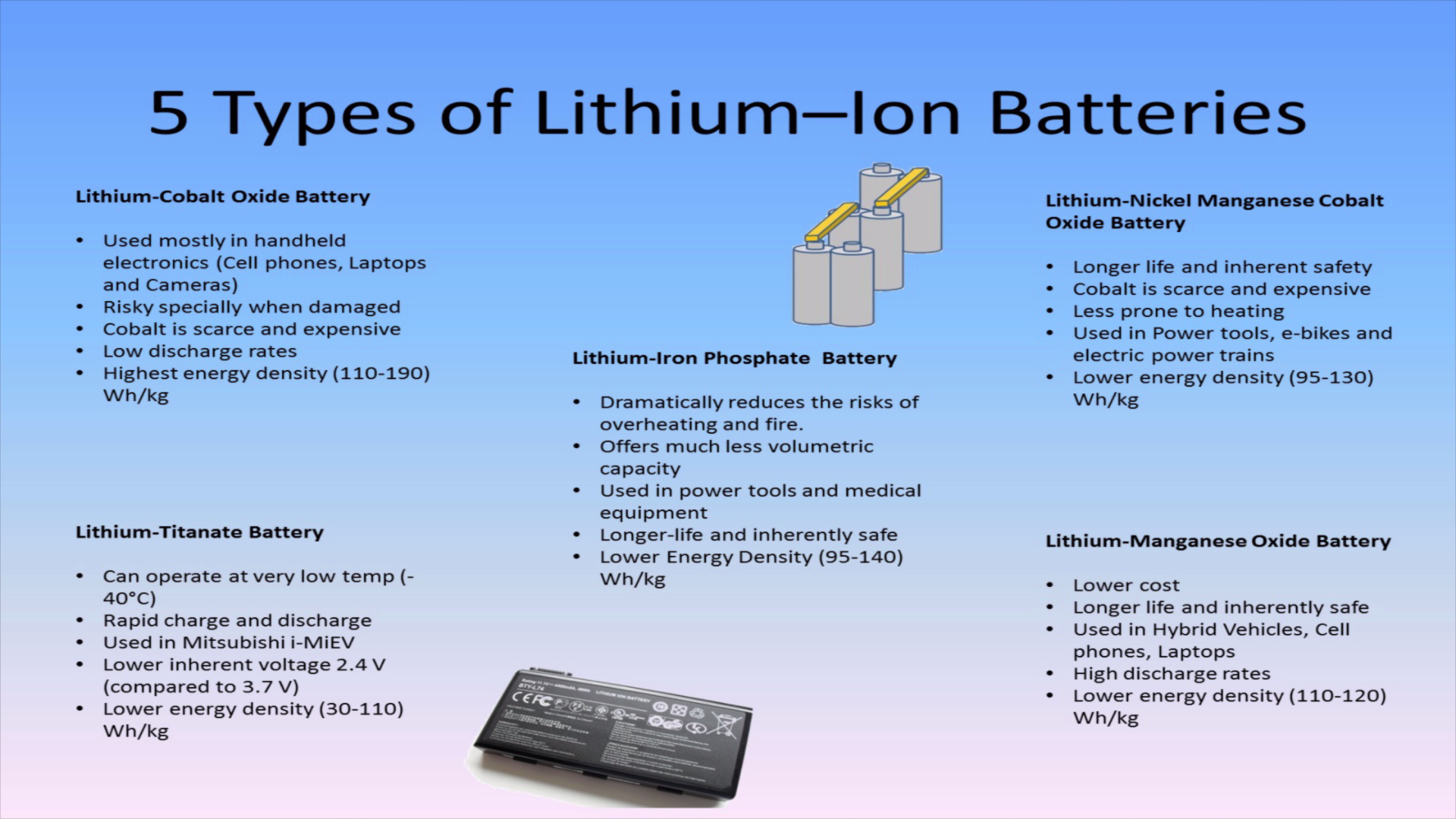 Picture of LI-POLYMER and Other Lithium Batteries