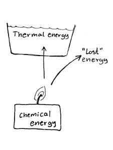 Energy Transfer - What Happens?