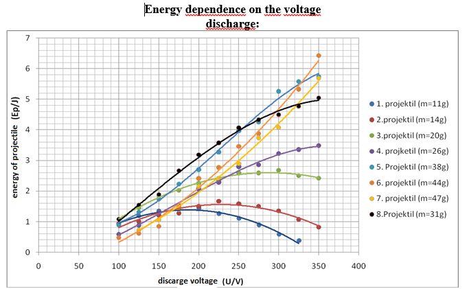 Picture of Energy Dependence on the Voltage Discharge: