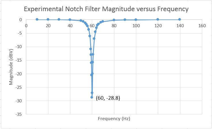 Picture of Notch Filter