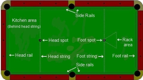 Pool Table Layout