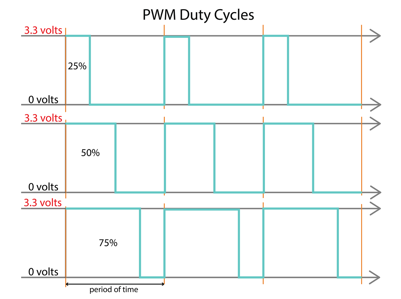 Picture of PWM