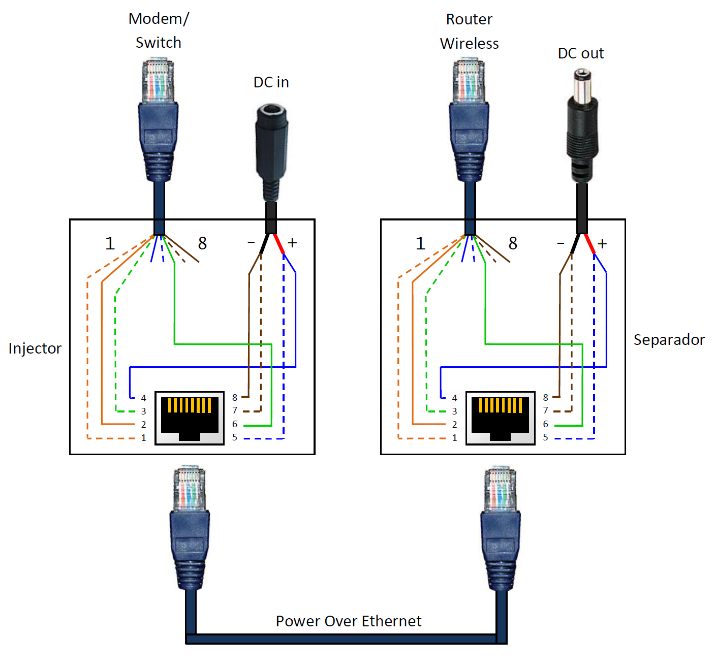 Rj45 Wiring Diagram Poe Free For You Cat 5 Cable Pinout Also Jack Further Injector U2022 Rh Evolvedlife Store Phone 6
