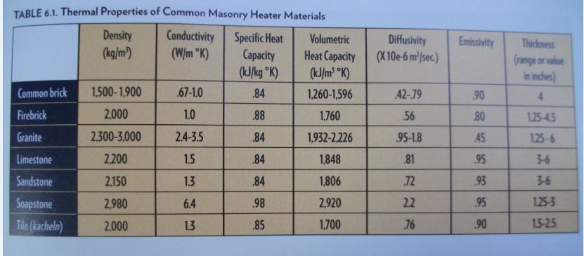 Picture of Thermal Properties of Common Masonry Materials.