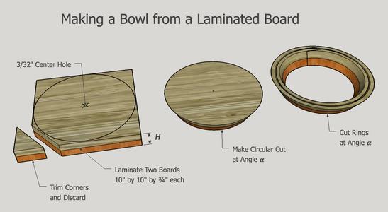 Cutting Bowl Rings