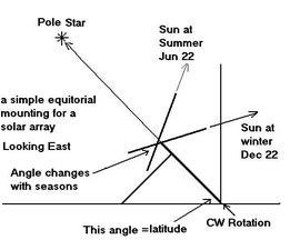 A Strong Simple Sun Tracker
