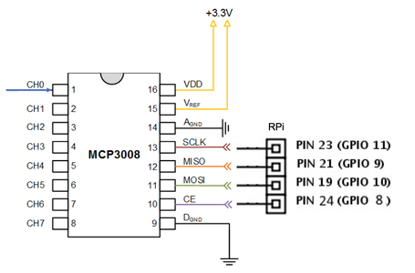 Using the ADC (Analog to Digital Converter)
