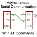 Asynchronous Serial Communication with AT Commands