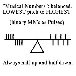 How to Count Only Musical Numbers