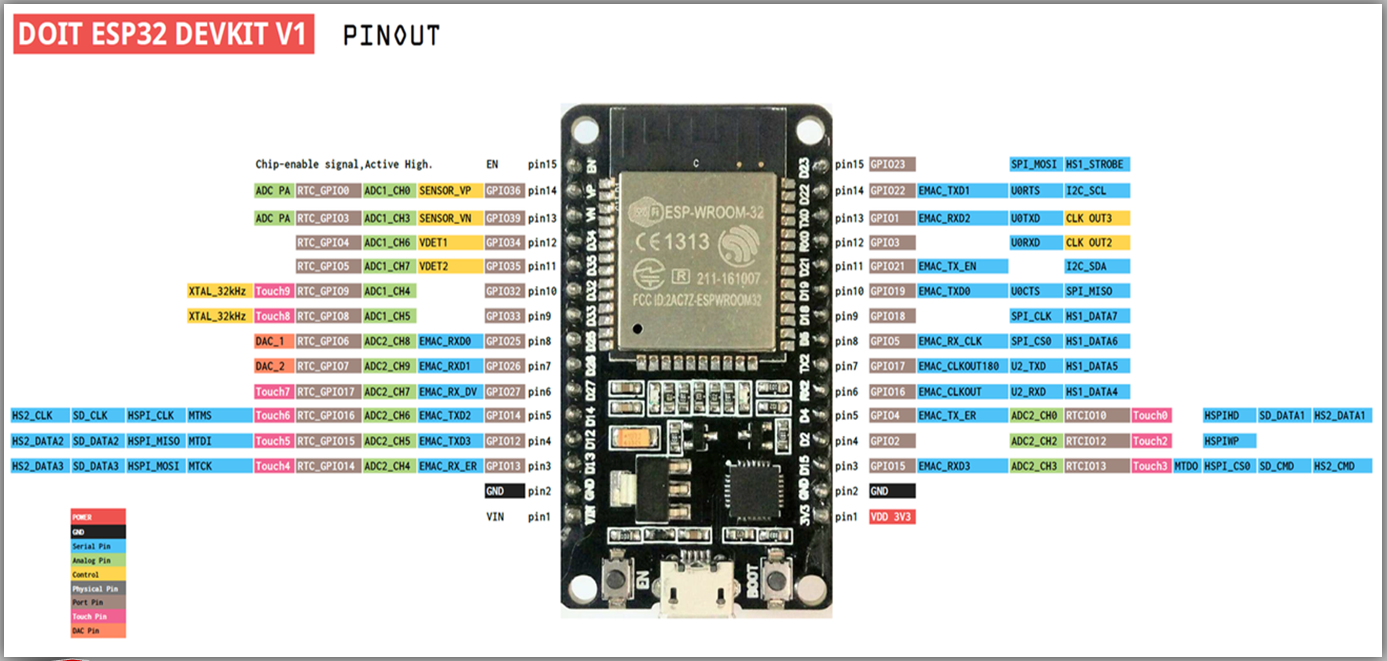 Picture of ESP32 Pinout