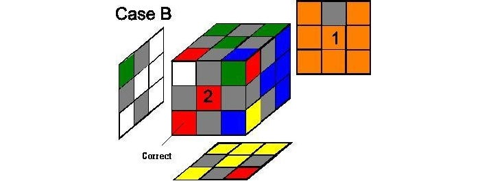 Step 3b:  Case B: 1 Corner Is Correctly Oriented and 3 Are Incorrect