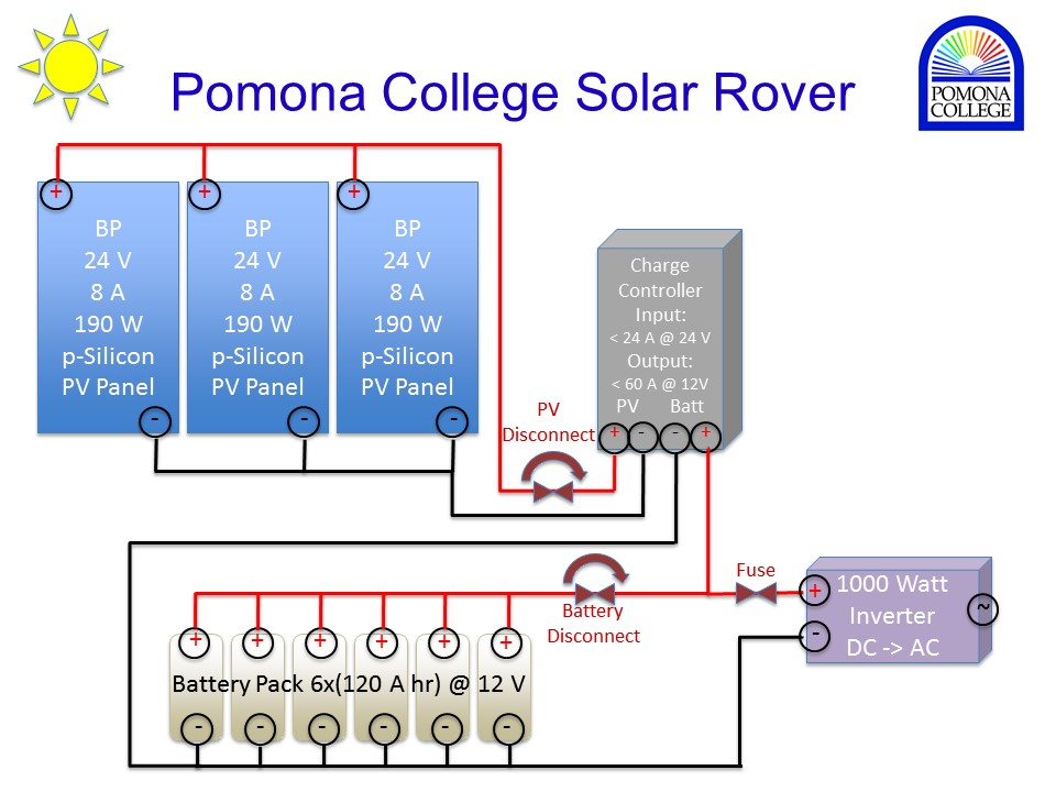Picture of Solar Panel Rover