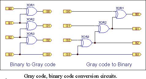 Gray Code, Another Musical Number Counting Method