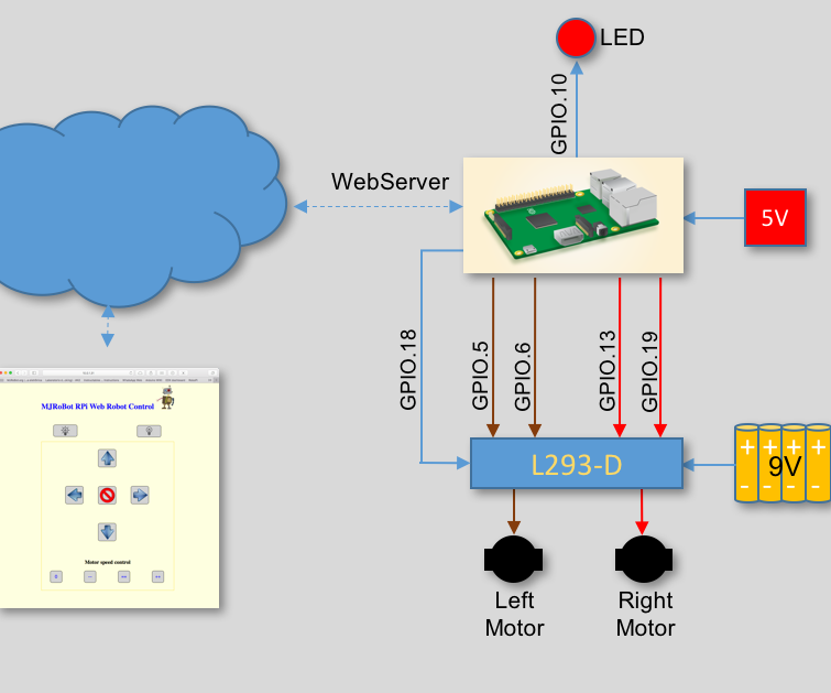 Excellent Iot Controlling A Raspberry Pi Robot Over Internet With Html And Wiring 101 Capemaxxcnl