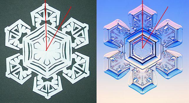 Picture of Replicating a Real Snowflake