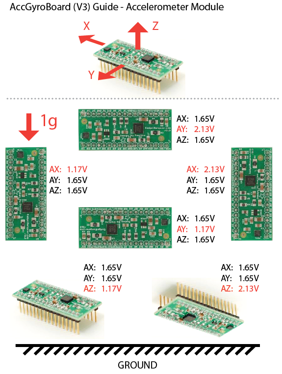 Picture of The Accelerometer