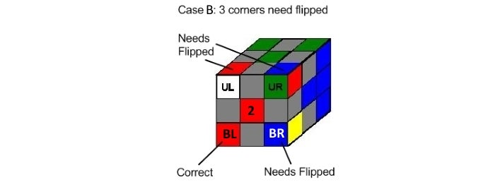 Step 3b Case B Continued:  Series2: Rotate 3 Corners