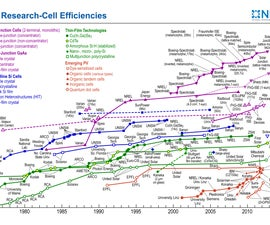 How to Build & Use a Dye-Sensitized Solar Cell (DSSC) + a Discussion on Energy & Efficiency