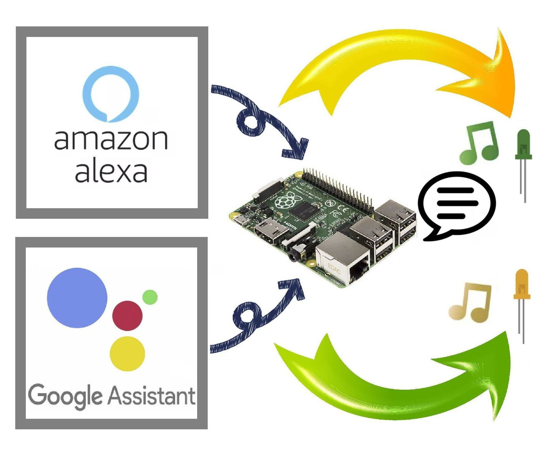 Talk With Alexa and Google Assistant Together in a Raspberry Pi : 4