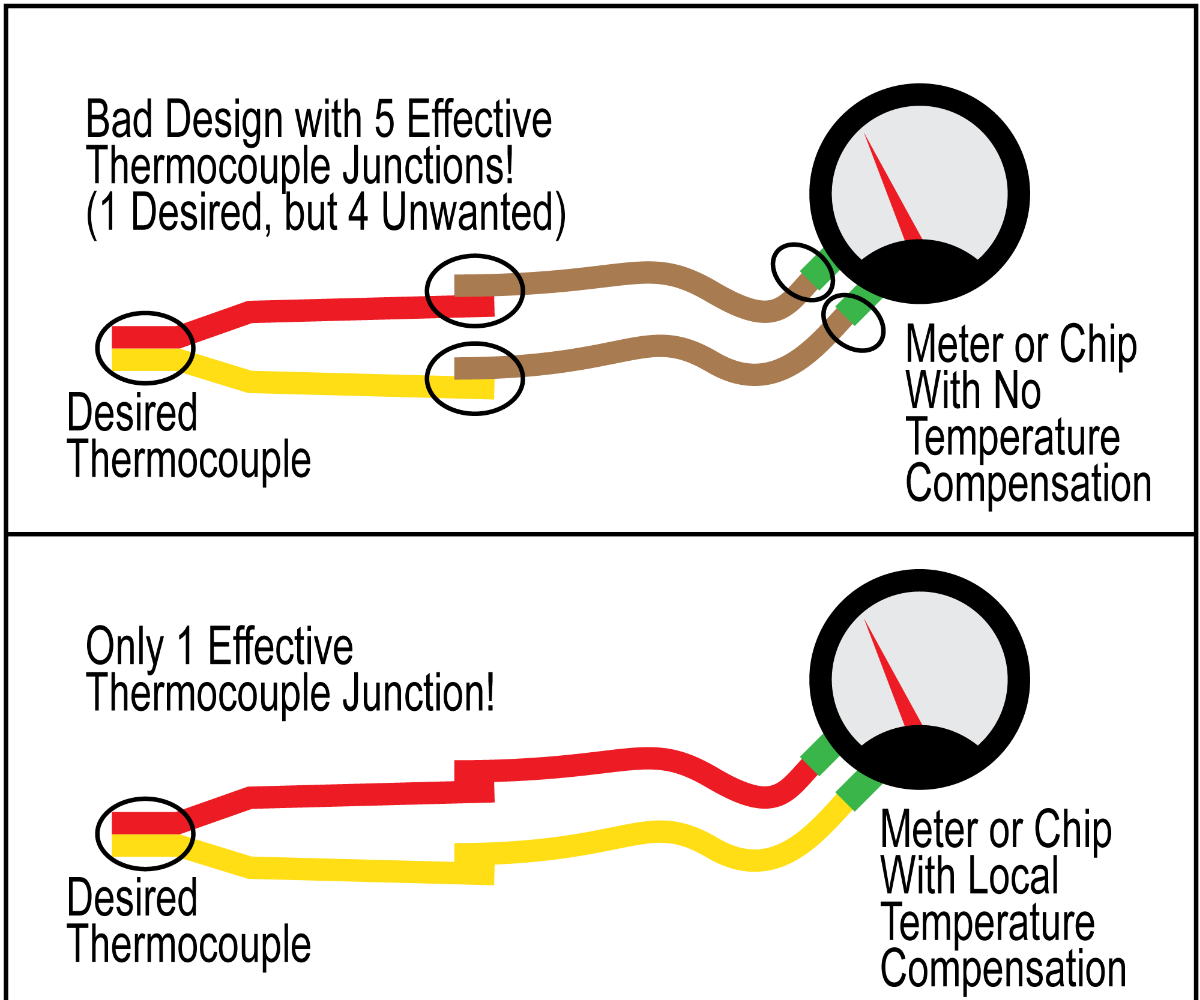 k type thermocouple circuit diagram how to identify red and yellow wires on a k thermocouple with a  yellow wires on a k thermocouple