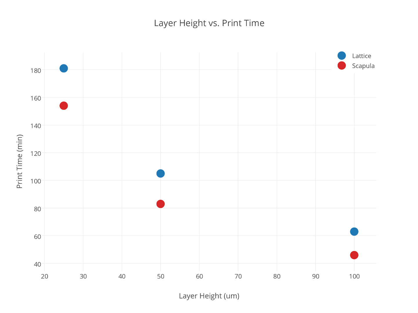 Picture of Layer Height and Print Time