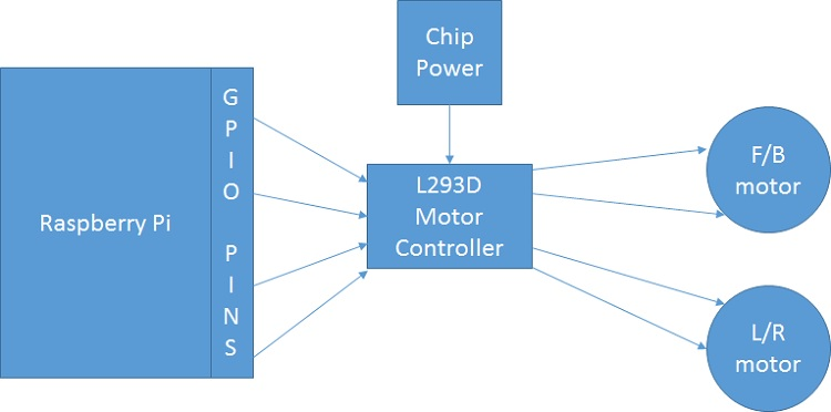 Picture of L7239D Chip Info