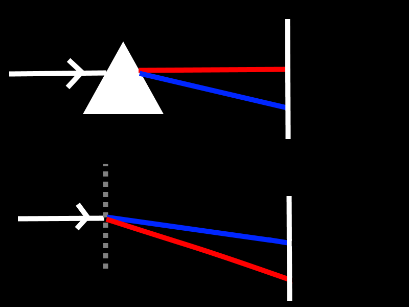 Picture of Which Method for Light Splitting?