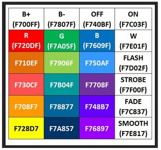 Reverse Engineering: Decoding IR Codes From IR Key Remote
