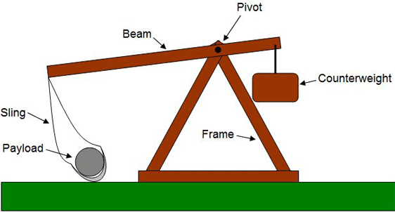Picture of 3 Ft Hanging Counterweight Trebuchet