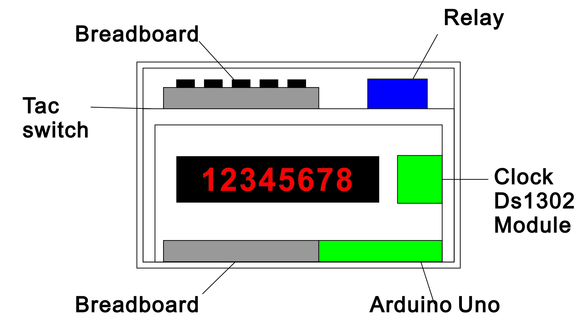 Picture of Where to Place Your Component