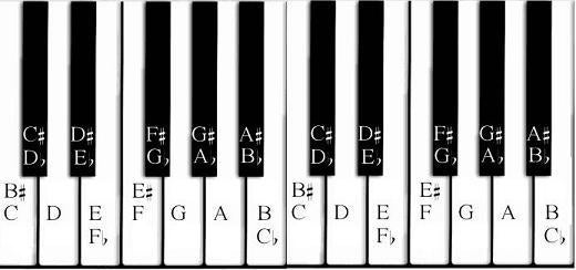 Flats, Sharps, and Key Signatures