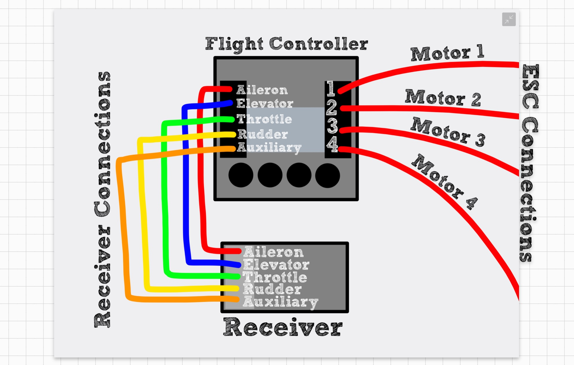 Picture of Flight Controller and Receiver Connections