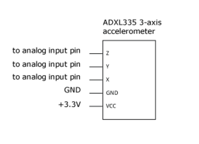 Picture of Connecting the Accelerometer to the Ardiuno Controller Unit