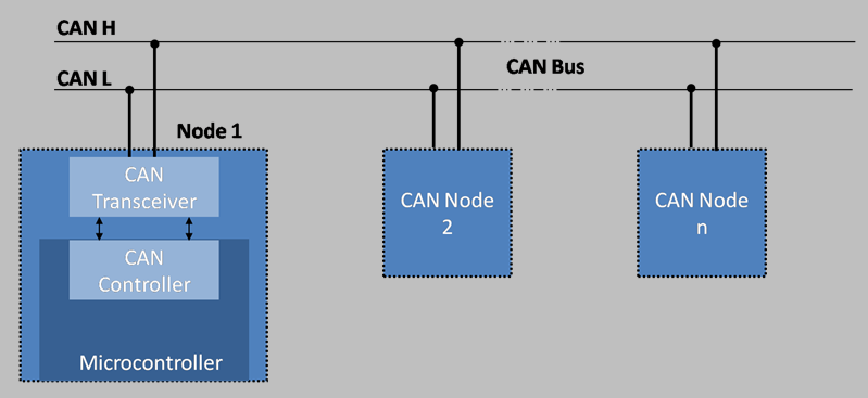 Picture of CAN - Features