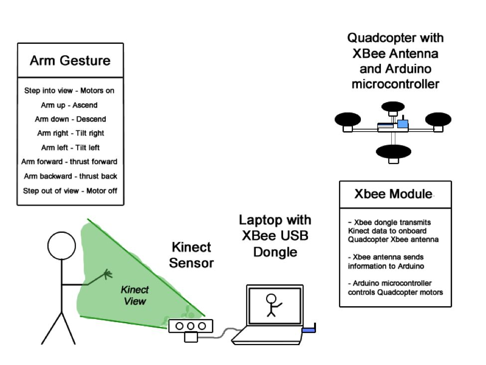 Picture of Kinect Controlled Quadcopter