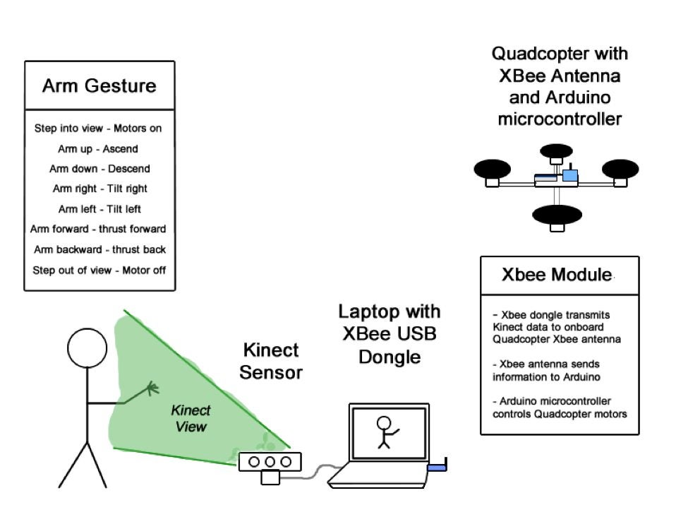 Kinect Controlled Quadcopter