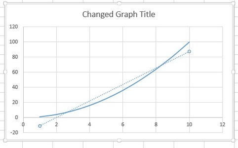 When You Select a Trend Line a New Dashed Line Should Appear on Your Graph. the Pre-selected Line Might Not Be Correct (See Picture)