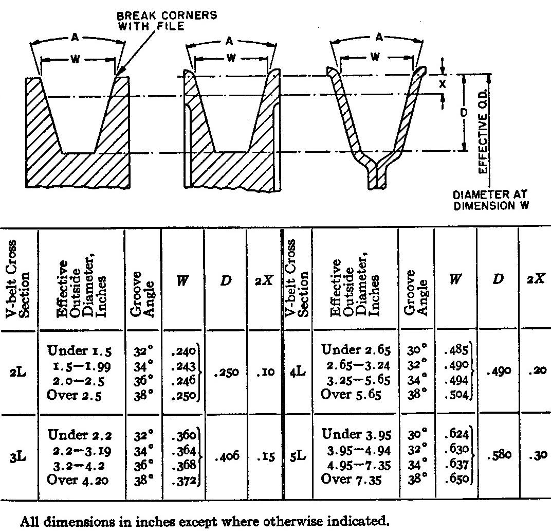 Picture of Grind Lathe Bit to Cut Profile Per Spec